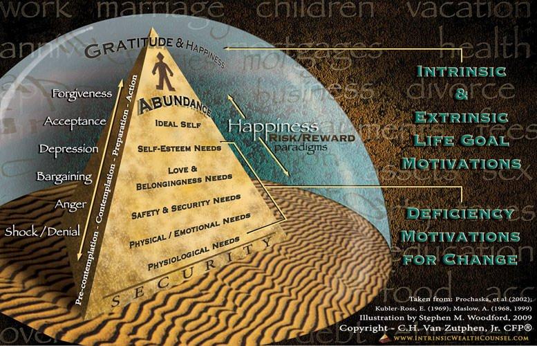 Happiness Pyramid 1