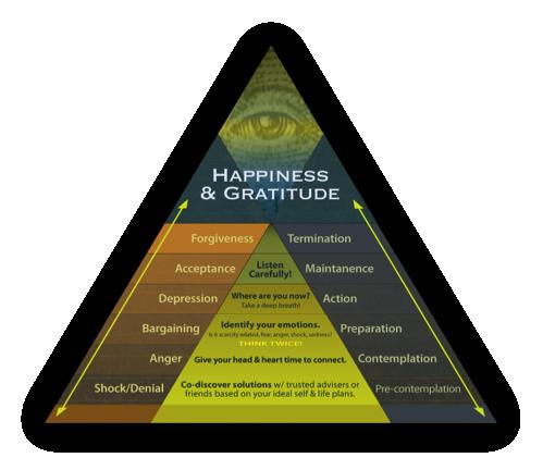Happiness Pyramid 3